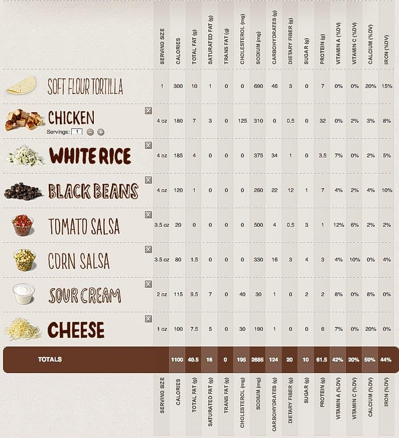 Chipotle Burrito Nutrition
